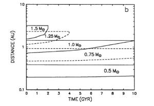Figura 1: Distribución de la zona de habitabilidad en función del tiempo para estrellas de diferente masa (tomado de Kasting et al, 1993).